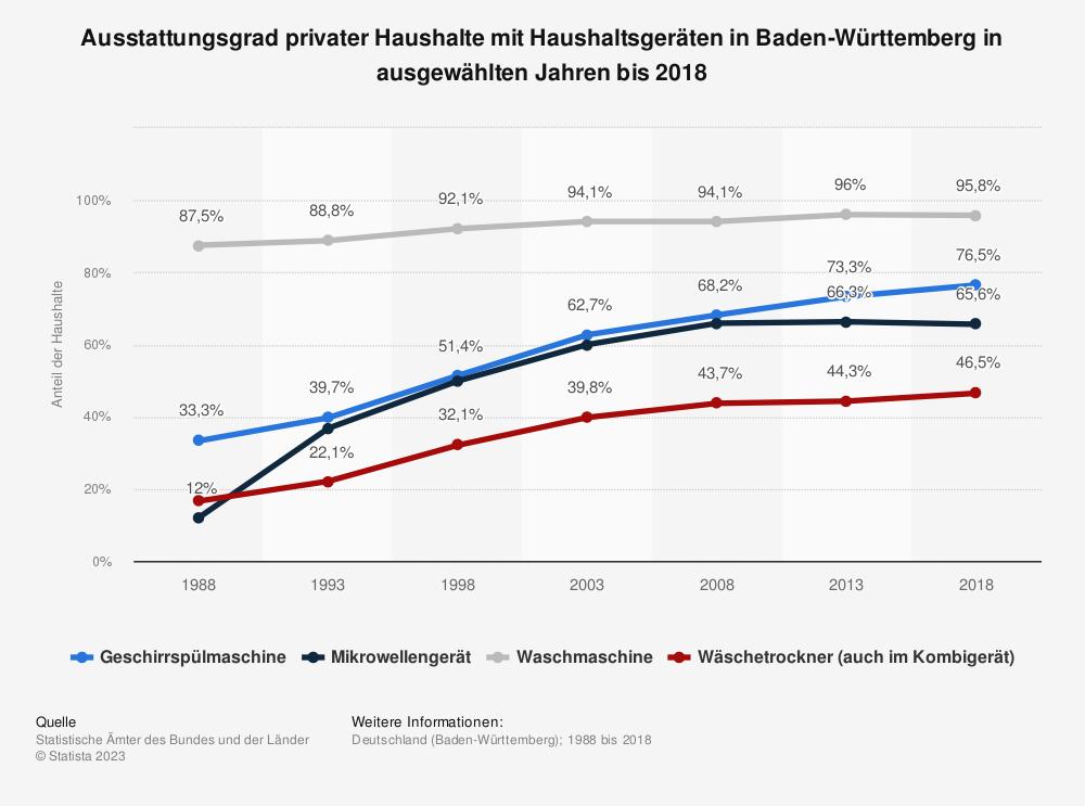 Statistik: Ausstattungsgrad privater Haushalte mit Haushaltsgeräten in Baden-Württemberg in ausgewählten Jahren bis 2018 | Statista