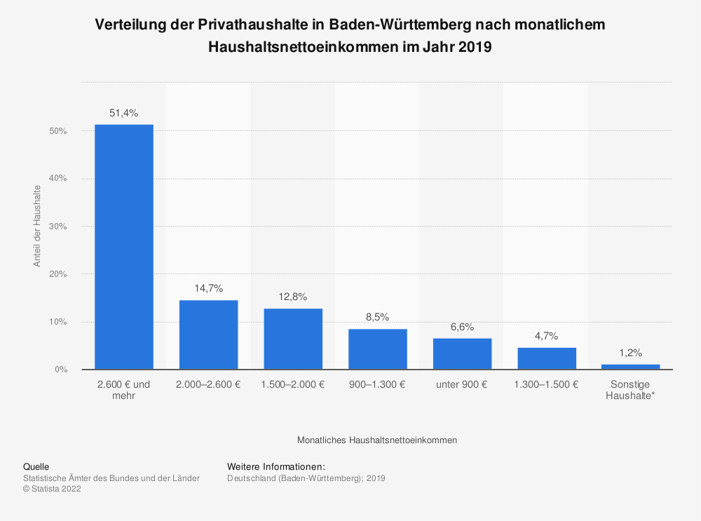 Statistik: Verteilung der Privathaushalte in Baden-Württemberg nach monatlichem Haushaltsnettoeinkommen im Jahr 2019 | Statista