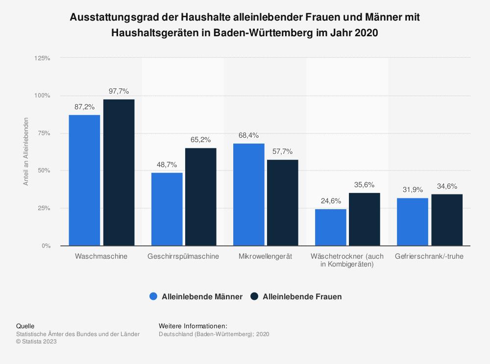 Statistik: Ausstattungsgrad der Haushalte alleinlebender Frauen und Männer mit Haushaltsgeräten in Baden-Württemberg im Jahr 2020 | Statista