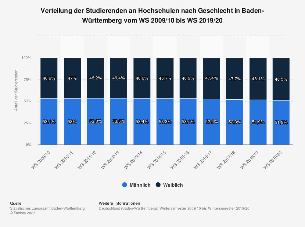 Statistik: Verteilung der Studierenden an Hochschulen nach Geschlecht in Baden-Württemberg vom WS 2007/08 bis WS 2017/18  | Statista
