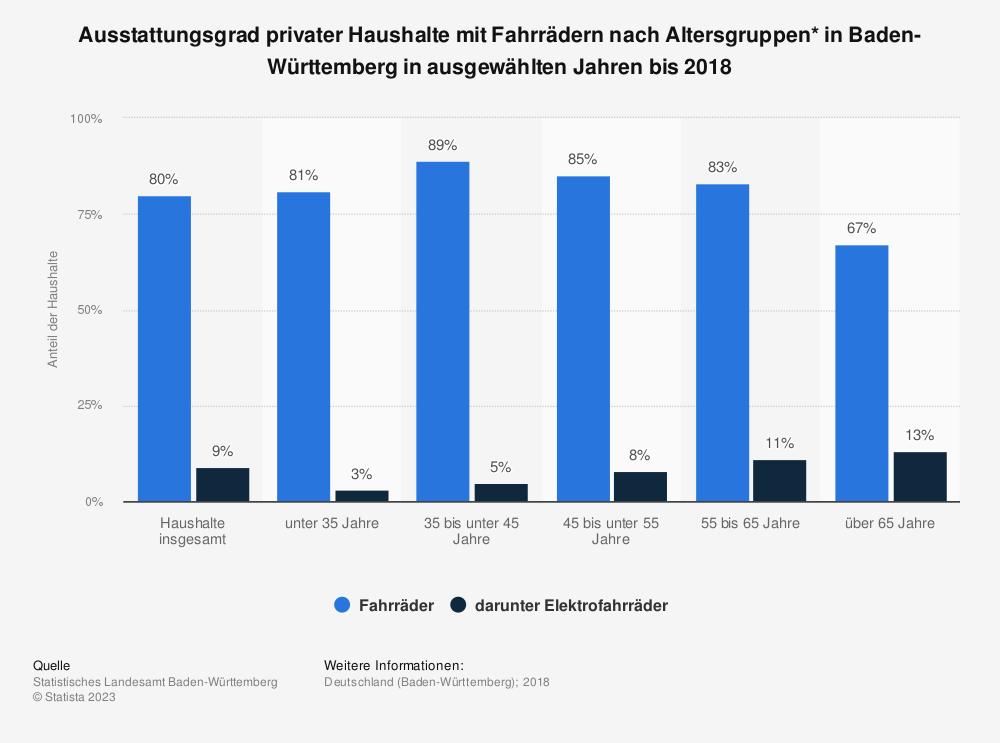Statistik: Ausstattungsgrad privater Haushalte mit Fahrrädern nach Altersgruppen* in Baden-Württemberg in ausgewählten Jahren bis 2018 | Statista