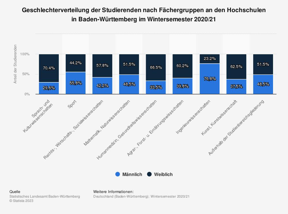 Statistik: Geschlechterverteilung der Studierenden nach Fächergruppen an den Hochschulen in Baden-Württemberg im Wintersemester 2019/20 | Statista