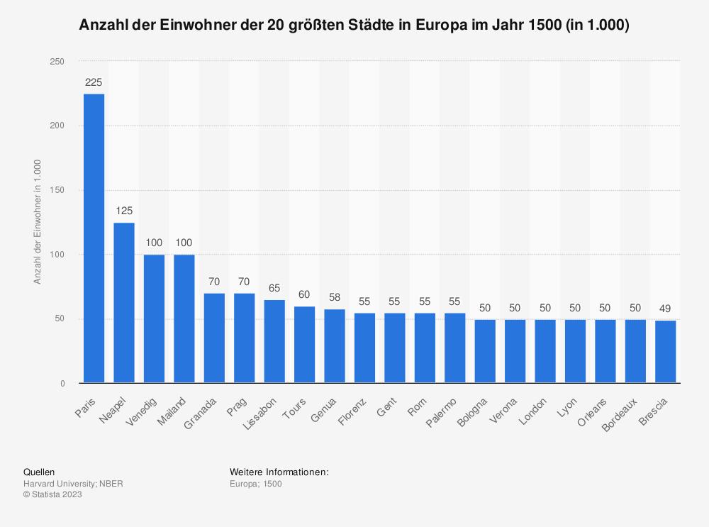 Statistik: Anzahl der Einwohner der 20 größten Städte in Europa im Jahr 1500 (in 1.000) | Statista