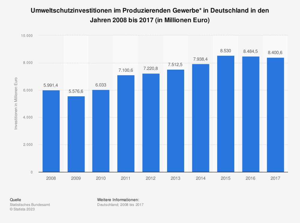 Statistik: Umweltschutzinvestitionen im Produzierenden Gewerbe* in Deutschland in den Jahren 2008 bis 2017 (in Millionen Euro) | Statista