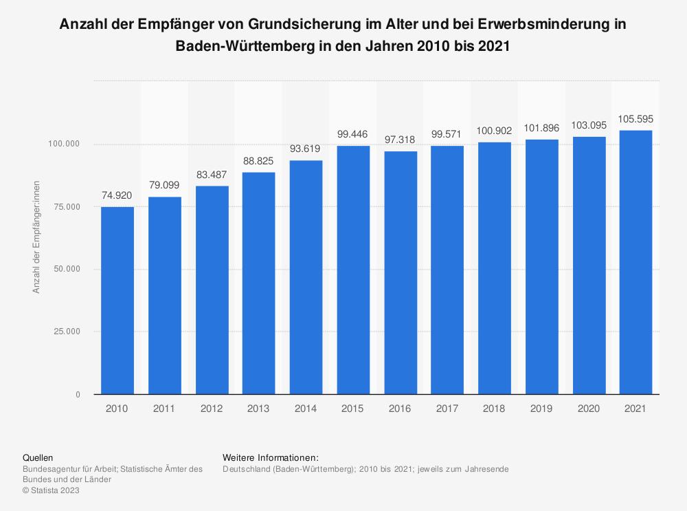Statistik: Anzahl der Empfänger/-innen von Grundsicherung im Alter und bei Erwerbsminderung in Baden-Württemberg in den Jahren 2007 bis 2017 | Statista