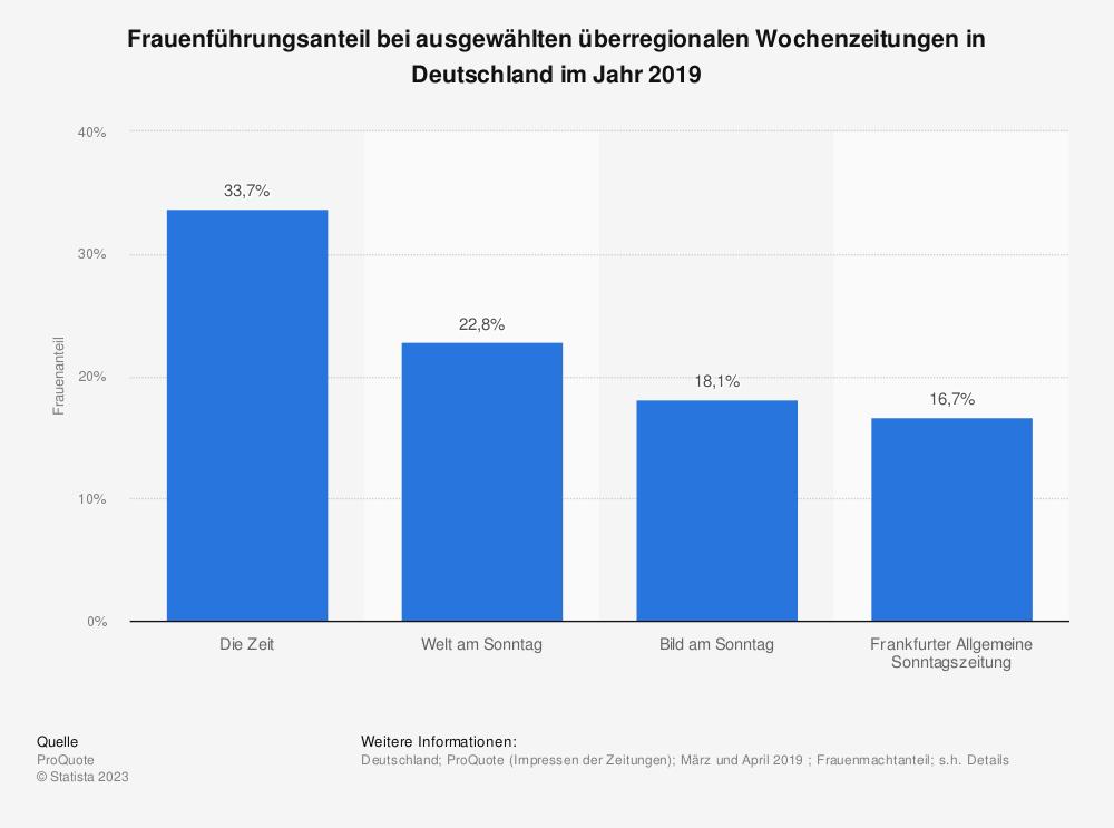 Statistik: Frauenführungsanteil bei ausgewählten überregionalen Wochenzeitungen in Deutschland im Jahr 2019  | Statista