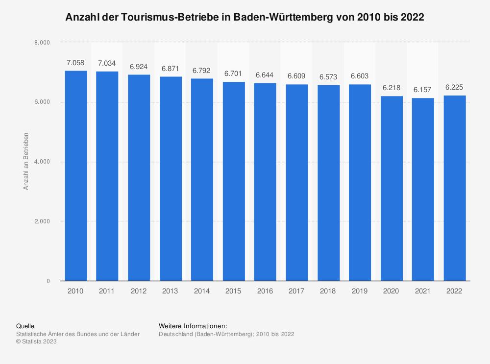 Statistik: Anzahl der Tourismus-Betriebe in Baden-Württemberg von 2010 bis 2020 | Statista