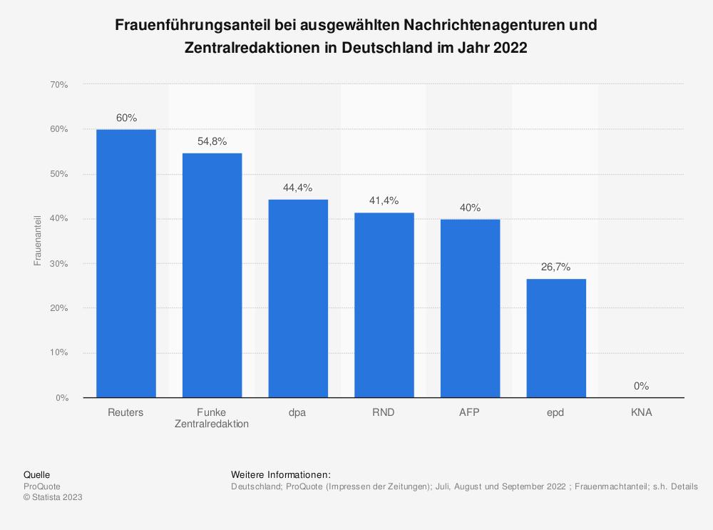 Statistik: Frauenführungsanteil bei ausgewählten Nachrichtenagenturen und Zentralredaktionen in Deutschland im Jahr 2019  | Statista