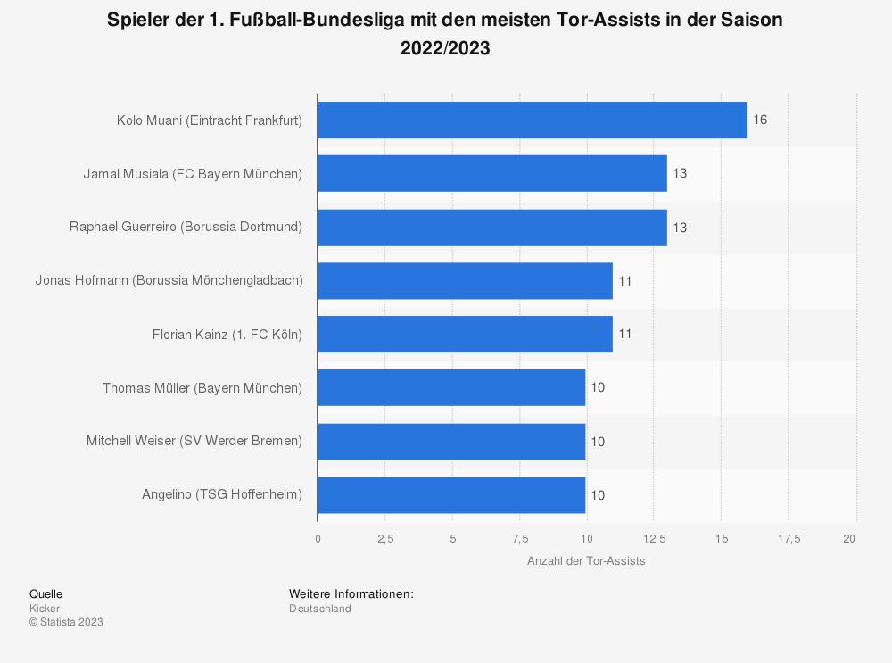 Statistik: Spieler der 1. Fußball-Bundesliga mit den meisten Tor-Assists in der Saison 2019/2020 (Stand: 28. Spieltag) | Statista