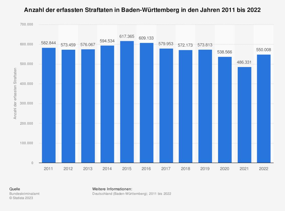 Statistik: Anzahl der erfassten Straftaten in Baden-Württemberg in den Jahren 2008 bis 2018 | Statista