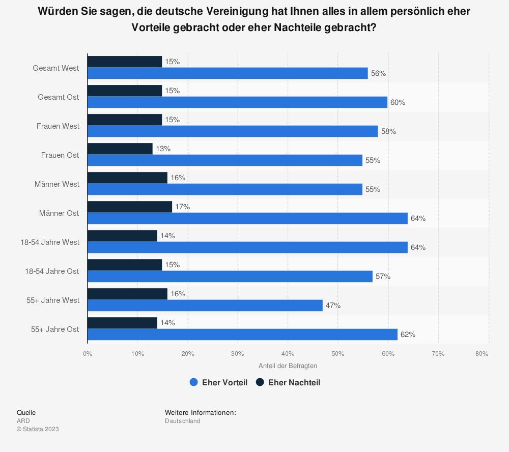 Statistik: Würden Sie sagen, die deutsche Vereinigung hat Ihnen alles in allem persönlich eher Vorteile gebracht oder eher Nachteile gebracht? | Statista