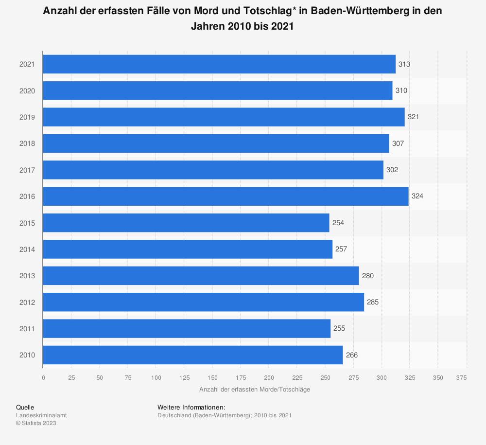 Statistik: Anzahl der erfassten Fälle von Mord und Totschlag* in Baden-Württemberg in den Jahren 2009 bis 2019 | Statista