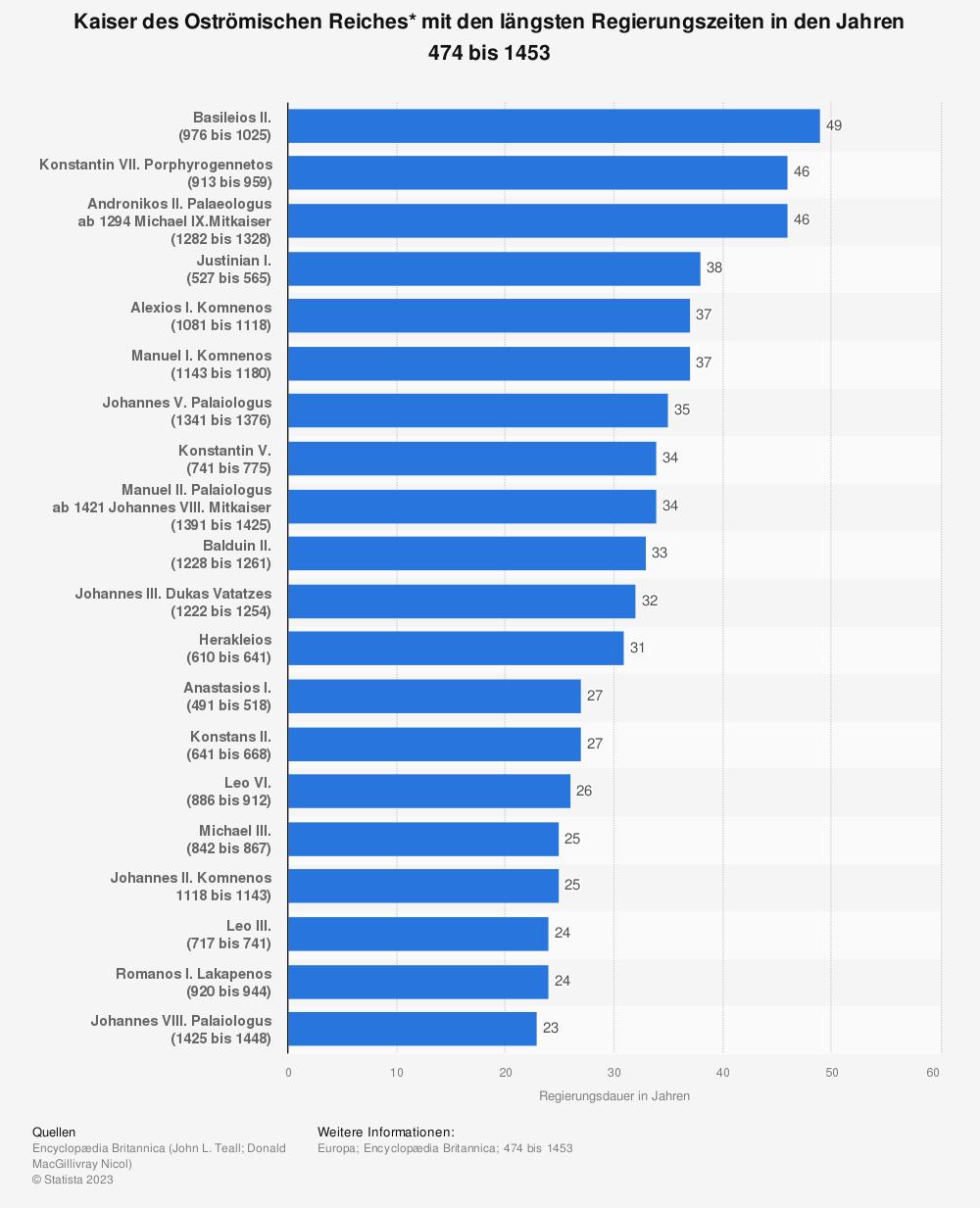 Statistik: Kaiser des Oströmischen Reiches* mit den längsten Regierungszeiten in den Jahren 474 bis 1453 | Statista