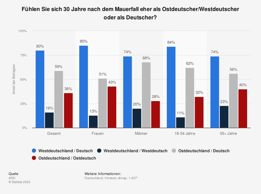 Statistik: Fühlen Sie sich 30 Jahre nach dem Mauerfall eher als Ostdeutscher/Westdeutscher oder als Deutscher? | Statista