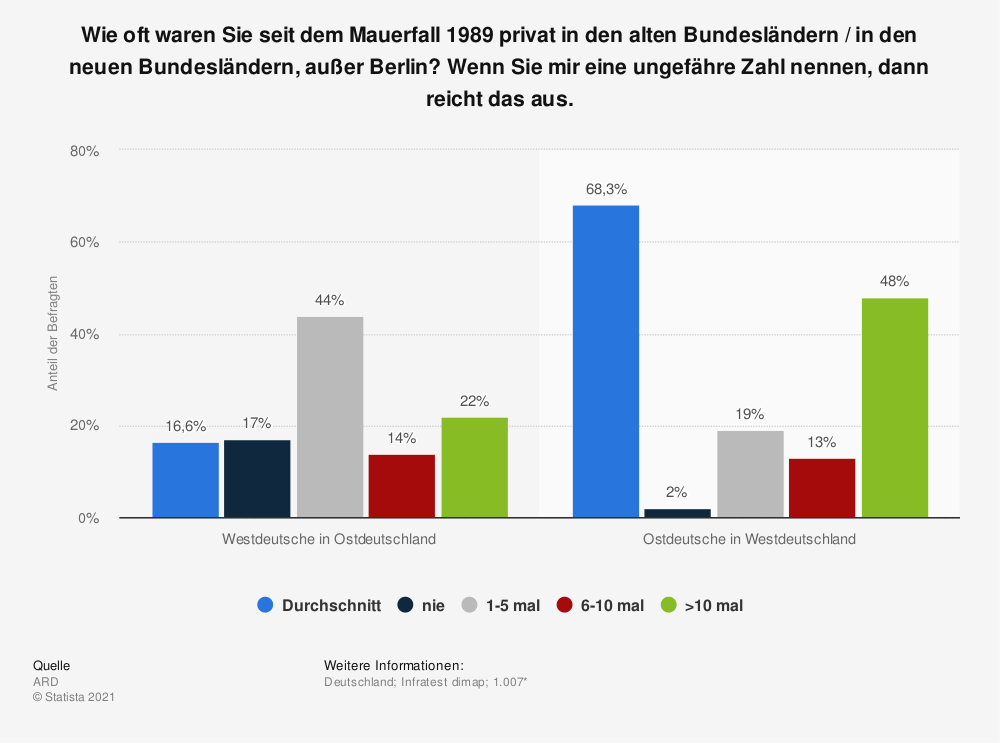 Statistik: Wie oft waren Sie seit dem Mauerfall 1989 privat in den alten Bundesländern / in den neuen Bundesländern, außer Berlin? Wenn Sie mir eine ungefähre Zahl nennen, dann reicht das aus.  | Statista