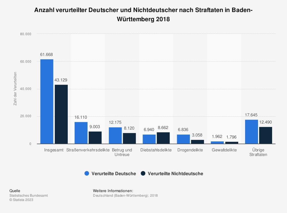 Statistik: Anzahl verurteilter Deutscher und Nichtdeutscher nach Straftaten in Baden-Württemberg 2018 | Statista