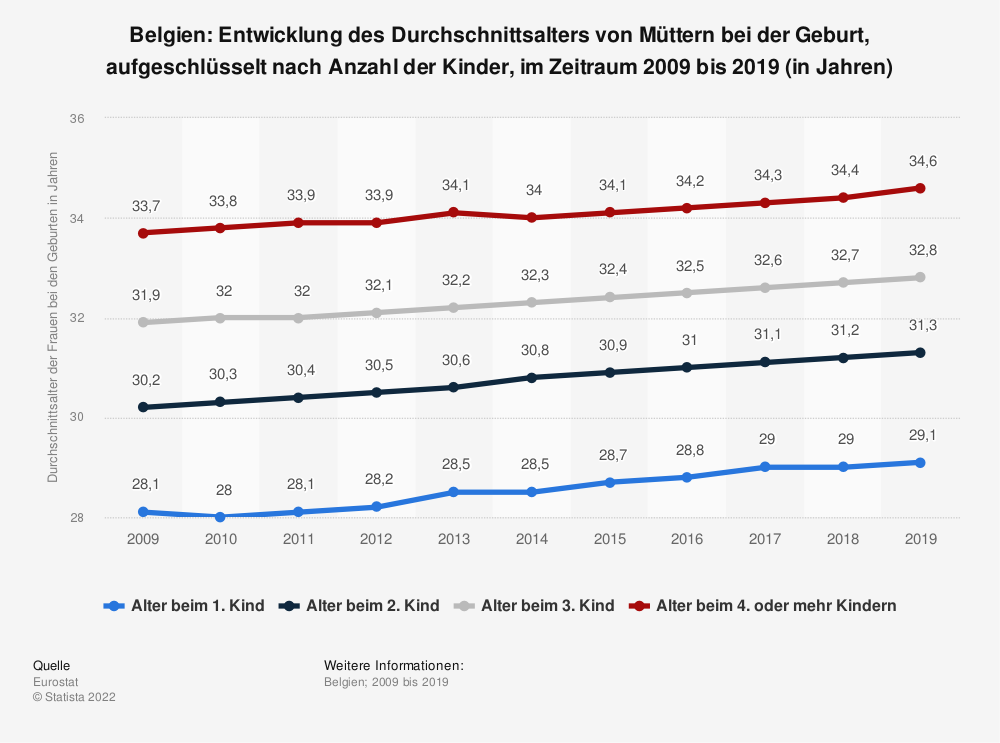 Statistik: Belgien: Entwicklung des Durchschnittsalters von Müttern bei der Geburt, aufgeschlüsselt nach Anzahl der Kinder, im Zeitraum 2008 bis 2018 (in Jahren) | Statista