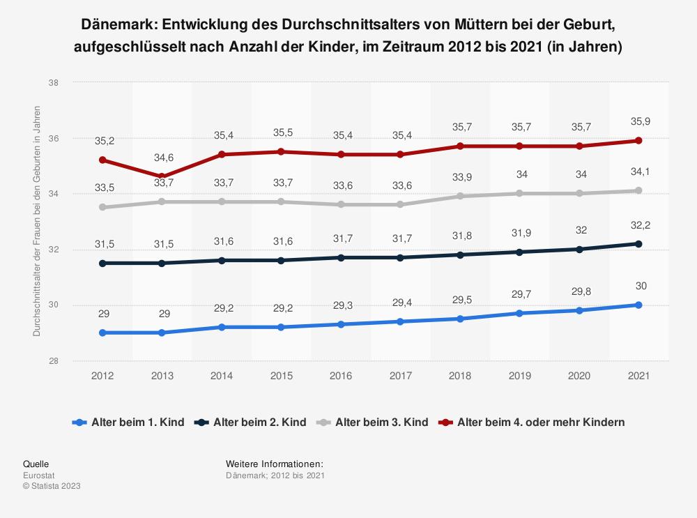 Statistik: Dänemark: Entwicklung des Durchschnittsalters von Müttern bei der Geburt, aufgeschlüsselt nach Anzahl der Kinder, im Zeitraum 2012 bis 2018 (in Jahren) | Statista