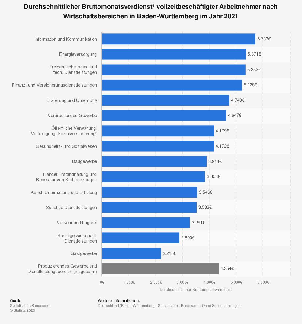 Statistik: Durchschnittlicher Bruttomonatsverdienst¹ vollzeitbeschäftigter Arbeitnehmer nach Wirtschaftsbereichen in Baden-Württemberg im Jahr 2020 | Statista