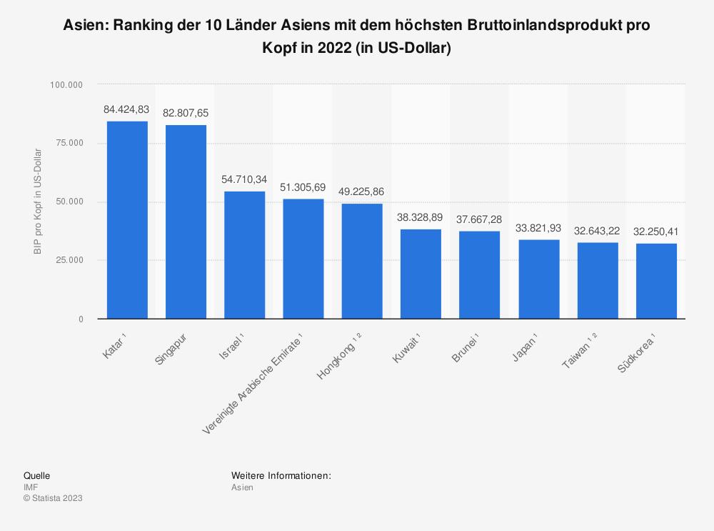 Statistik: Asien: Ranking der 10 Länder Asiens mit dem höchsten Bruttoinlandsprodukt pro Kopf in 2020 (in US-Dollar)   Statista