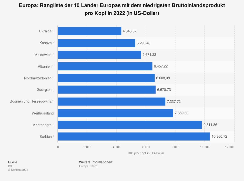Statistik: Europa: Ranking der 10 Länder Europas mit dem niedrigsten Bruttoinlandsprodukt pro Kopf in 2019 (in US-Dollar) | Statista