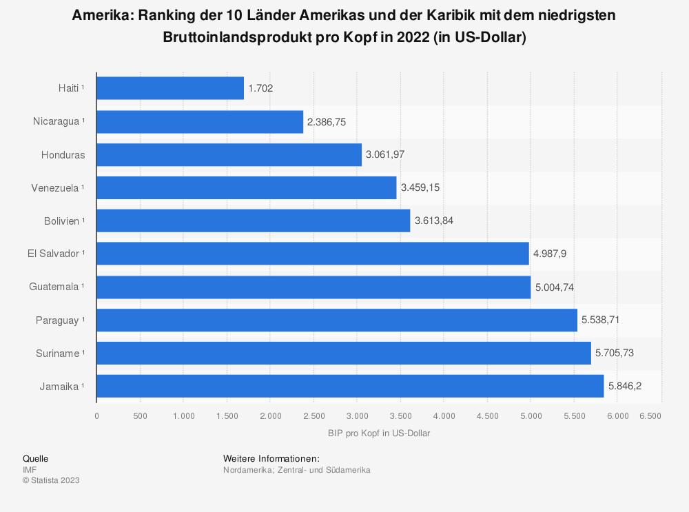 Statistik: Amerika: Ranking der 10 Länder Amerikas und der Karibik mit dem niedrigsten Bruttoinlandsprodukt pro Kopf in 2020 (in US-Dollar) | Statista