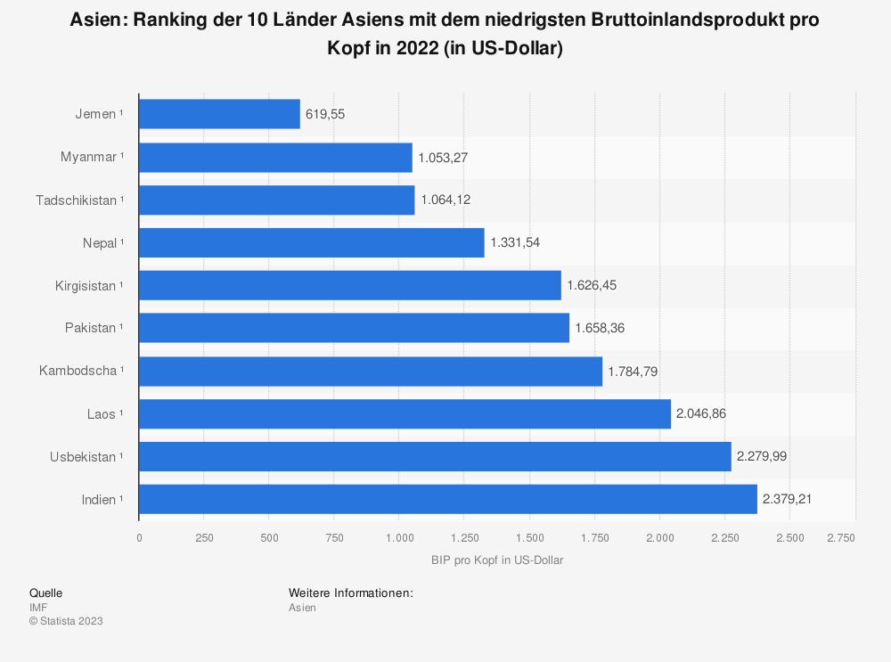 Statistik: Asien: Ranking der 10 Länder Asiens mit dem niedrigsten Bruttoinlandsprodukt pro Kopf in 2020 (in US-Dollar) | Statista