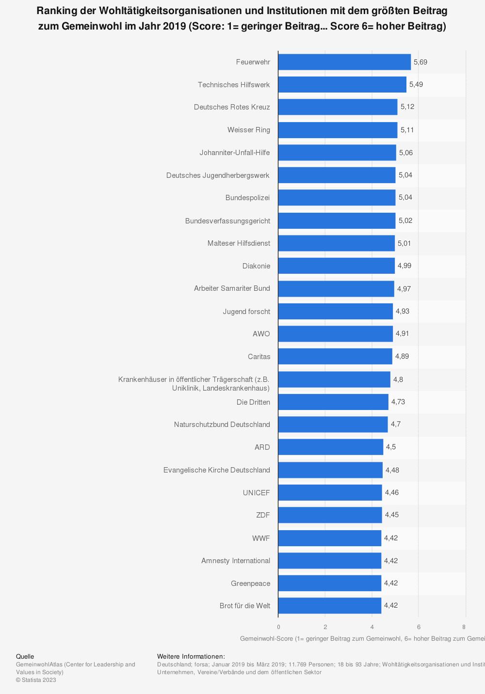 Statistik: Ranking der Wohltätigkeitsorganisationen und Institutionen mit dem größten Beitrag zum Gemeinwohl im Jahr 2019 (Score: 1= geringer Beitrag... Score 6= hoher Beitrag) | Statista