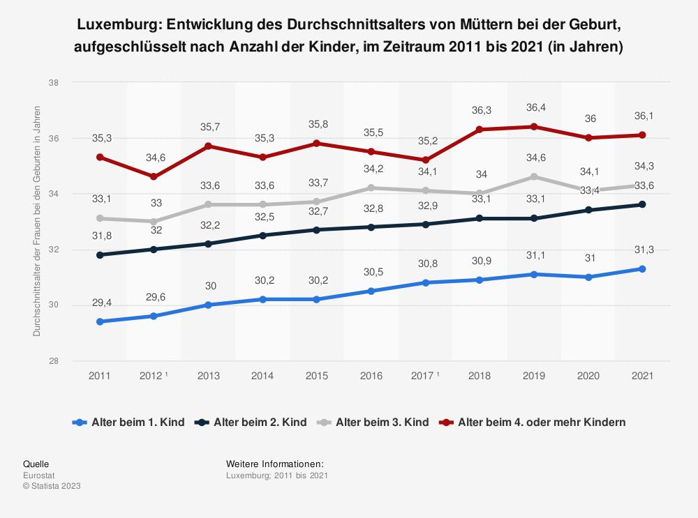 Statistik: Luxemburg: Entwicklung des Durchschnittsalters von Müttern bei der Geburt, aufgeschlüsselt nach Anzahl der Kinder, im Zeitraum 2007 bis 2017 (in Jahren) | Statista