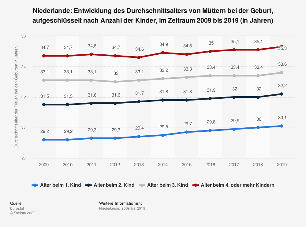 Statistik: Niederlande: Entwicklung des Durchschnittsalters von Müttern bei der Geburt, aufgeschlüsselt nach Anzahl der Kinder, im Zeitraum 2007 bis 2017 (in Jahren) | Statista