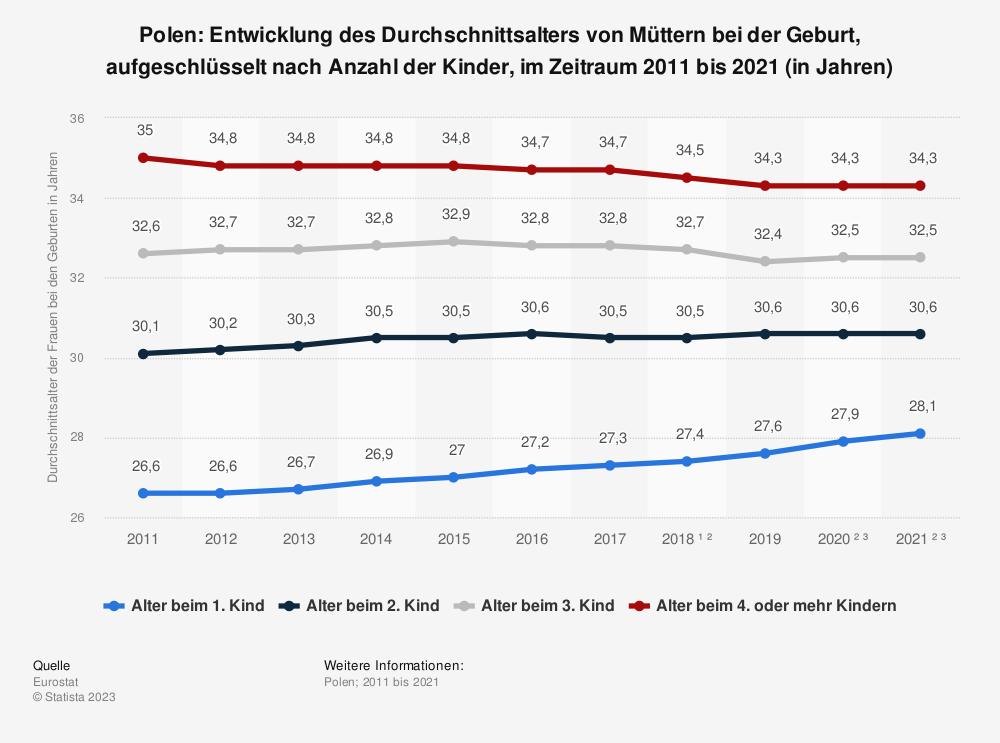 Statistik: Polen: Entwicklung des Durchschnittsalters von Müttern bei der Geburt, aufgeschlüsselt nach Anzahl der Kinder, im Zeitraum 2008 bis 2018 (in Jahren) | Statista