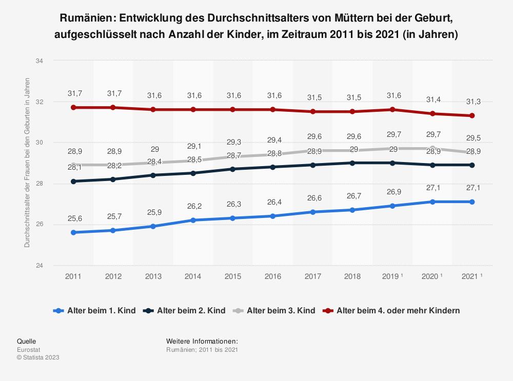 Statistik: Rumänien: Entwicklung des Durchschnittsalters von Müttern bei der Geburt, aufgeschlüsselt nach Anzahl der Kinder, im Zeitraum 2008 bis 2018 (in Jahren) | Statista