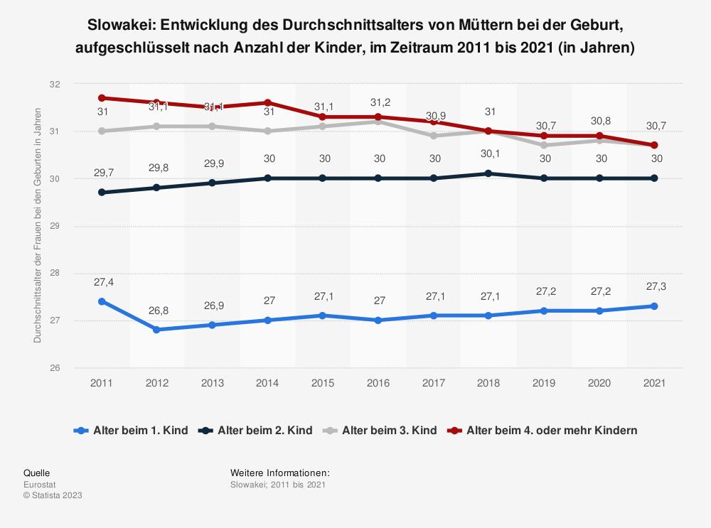Statistik: Slowakei: Entwicklung des Durchschnittsalters von Müttern bei der Geburt, aufgeschlüsselt nach Anzahl der Kinder, im Zeitraum 2007 bis 2017 (in Jahren) | Statista