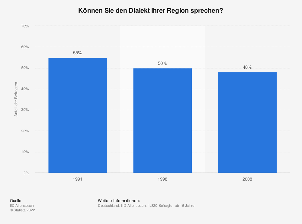 Statistik: Können Sie den Dialekt Ihrer Region sprechen? | Statista
