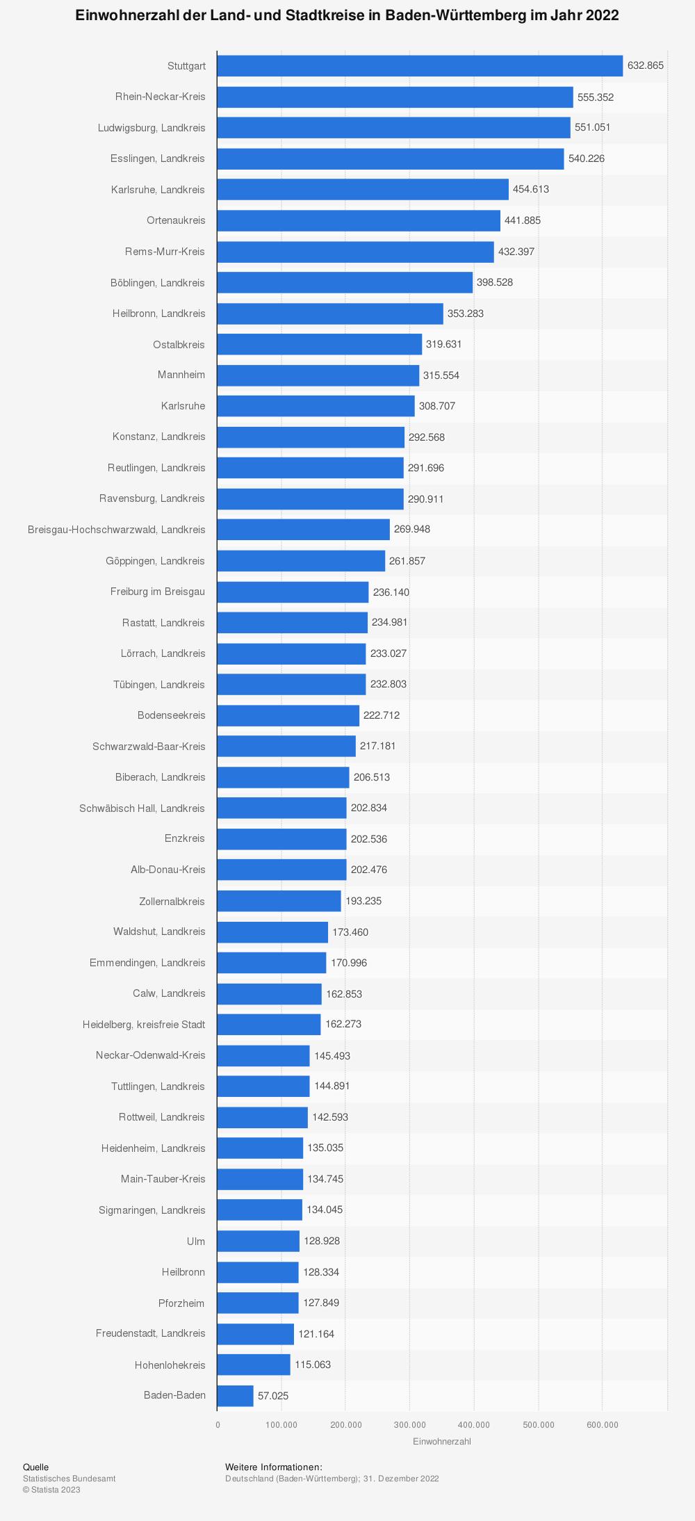 Statistik: Einwohnerzahl der Land- und Stadtkreise in Baden-Württemberg im Jahr 2019 | Statista