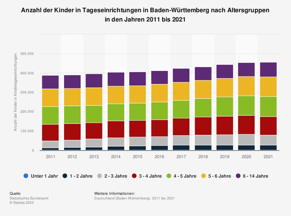 Statistik: Anzahl der Kinder in Tageseinrichtungen in Baden-Württemberg nach Altersgruppen in den Jahren 2009 bis 2019 | Statista