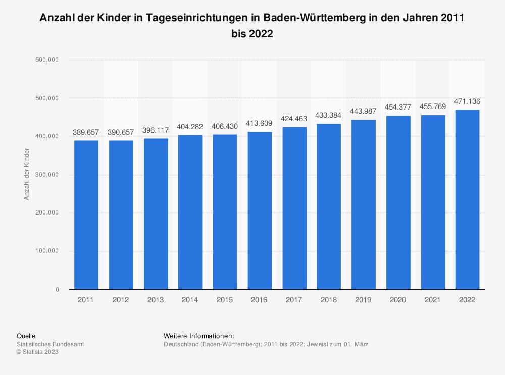 Statistik: Anzahl der Kinder in Tageseinrichtungen in Baden-Württemberg in den Jahren 2010 bis 2020 | Statista