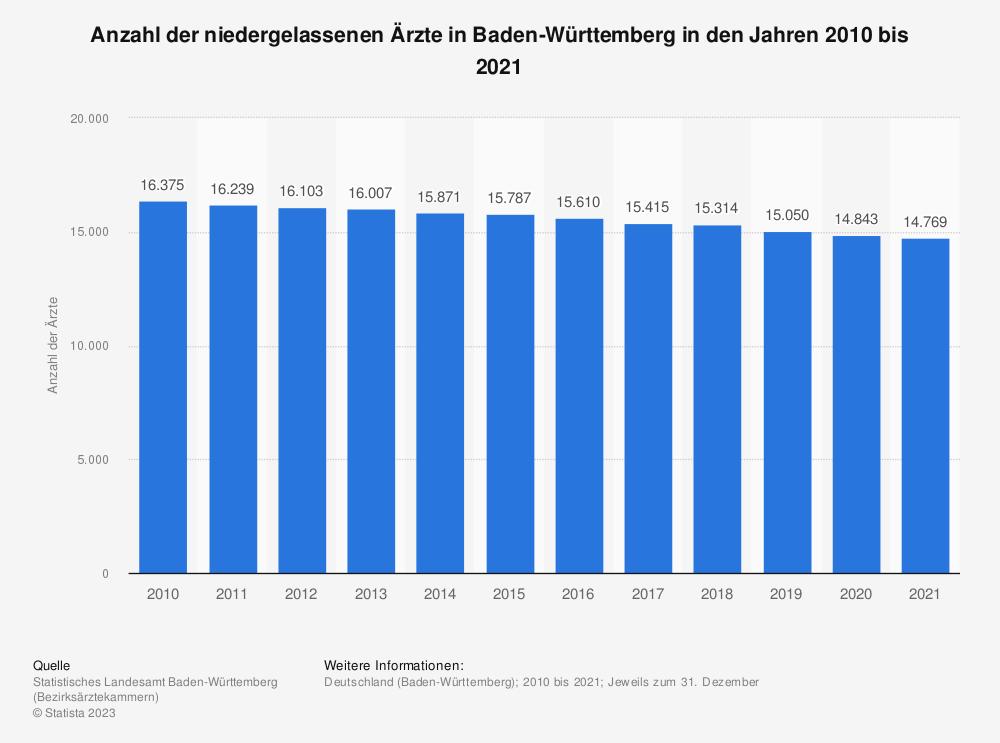 Statistik: Anzahl der niedergelassenen Ärzte in Baden-Württemberg in den Jahren 2010 bis 2018 | Statista