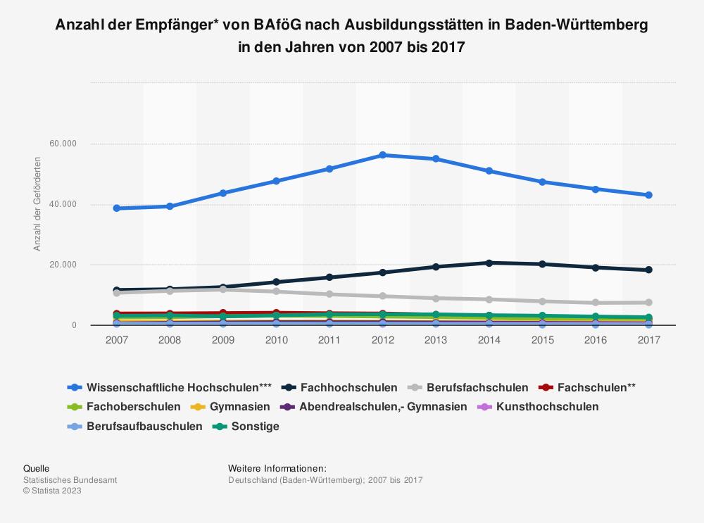 Statistik: Anzahl der Empfänger* von BAföG nach Ausbildungsstätten in Baden-Württemberg in den Jahren von 2007 bis 2017 | Statista