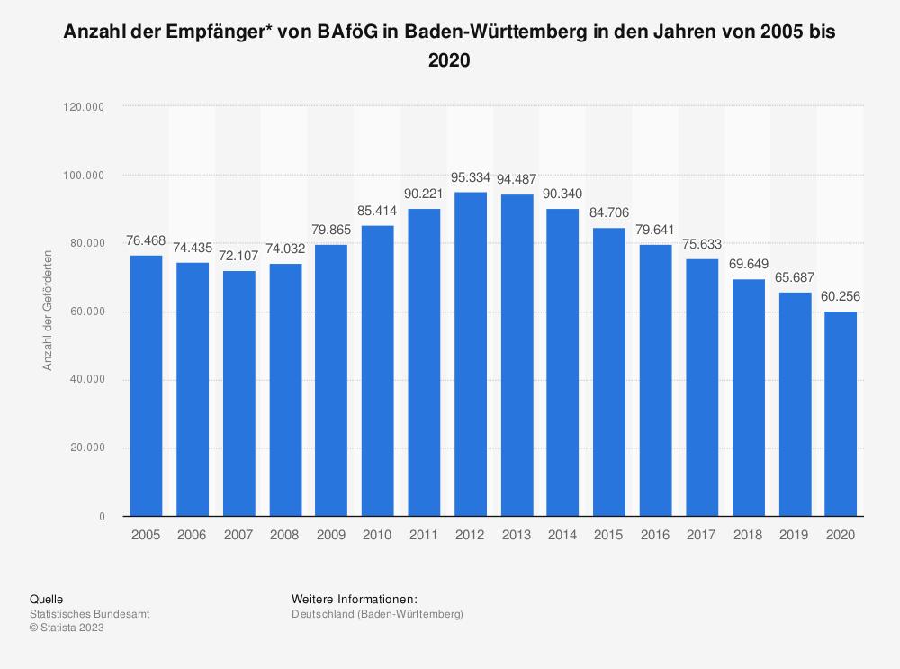 Statistik: Anzahl der Empfänger* von BAföG in Baden-Württemberg in den Jahren von 2007 bis 2019 | Statista