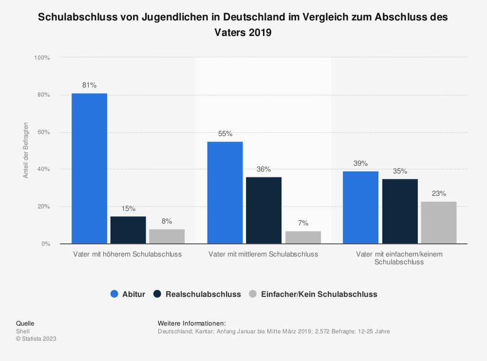 Statistik: Schulabschluss von Jugendlichen in Deutschland im Vergleich zum Abschluss des Vaters 2019 | Statista