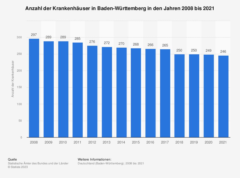 Statistik: Anzahl der Krankenhäuser in Baden-Württemberg in den Jahren 2008 bis 2018 | Statista