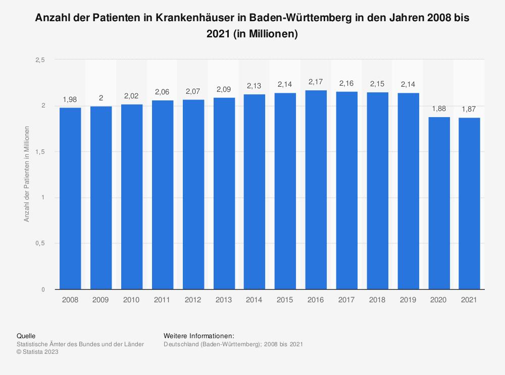 Statistik: Anzahl der Patienten in Krankenhäuser in Baden-Württemberg in den Jahren 2008 bis 2018 (in Millionen) | Statista