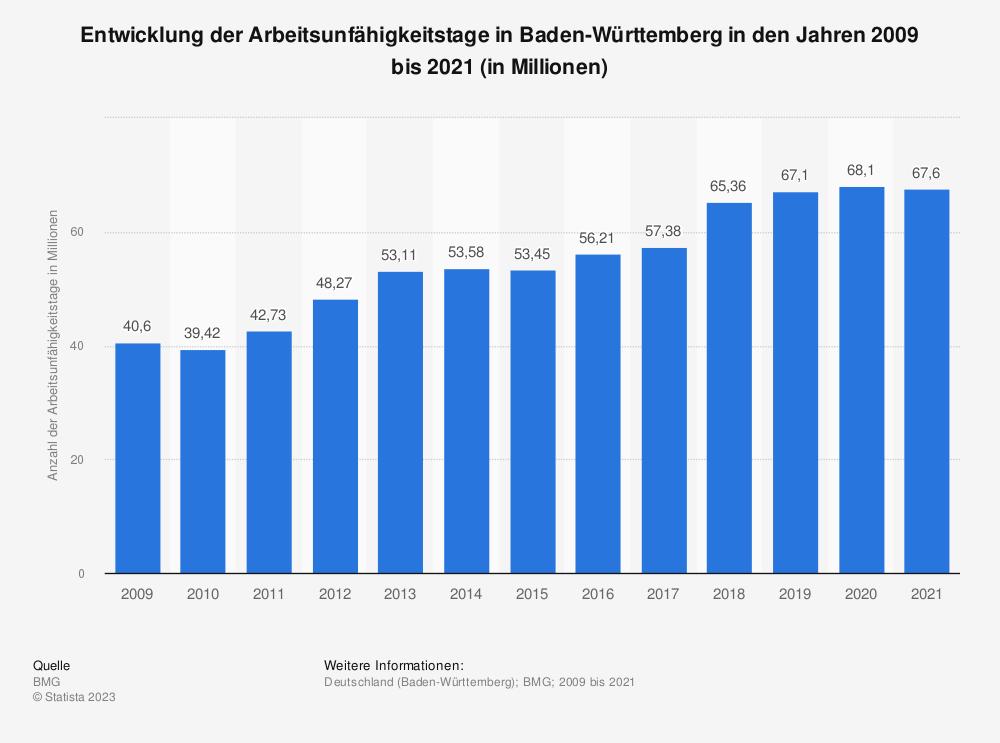 Statistik: Entwicklung der Arbeitsunfähigkeitstage in Baden-Württemberg in den Jahren 2009 bis 2019 (in Millionen) | Statista