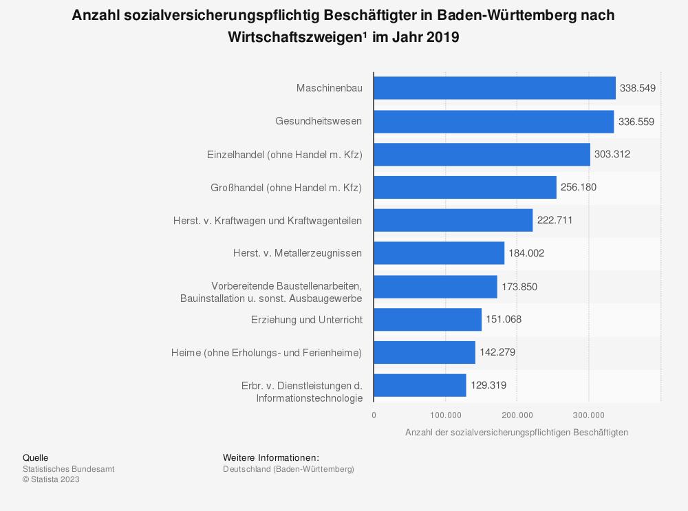 Statistik: Anzahl sozialversicherungspflichtig Beschäftigter in Baden-Württemberg nach Wirtschaftszweigen* im Jahr 2018 | Statista