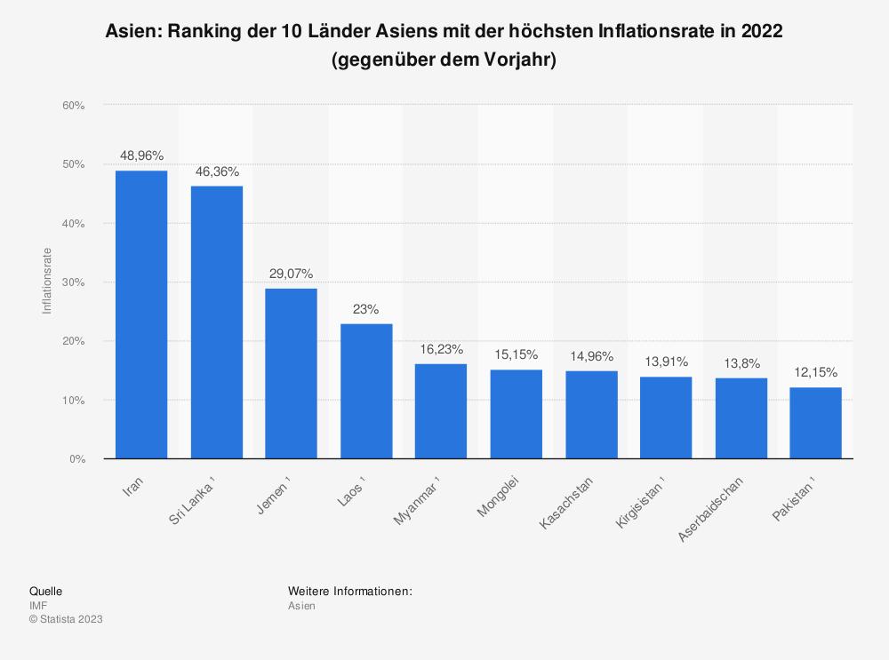 Statistik: Asien: Ranking der 10 Länder Asiens mit der höchsten Inflationsrate in 2020 (gegenüber dem Vorjahr)   Statista