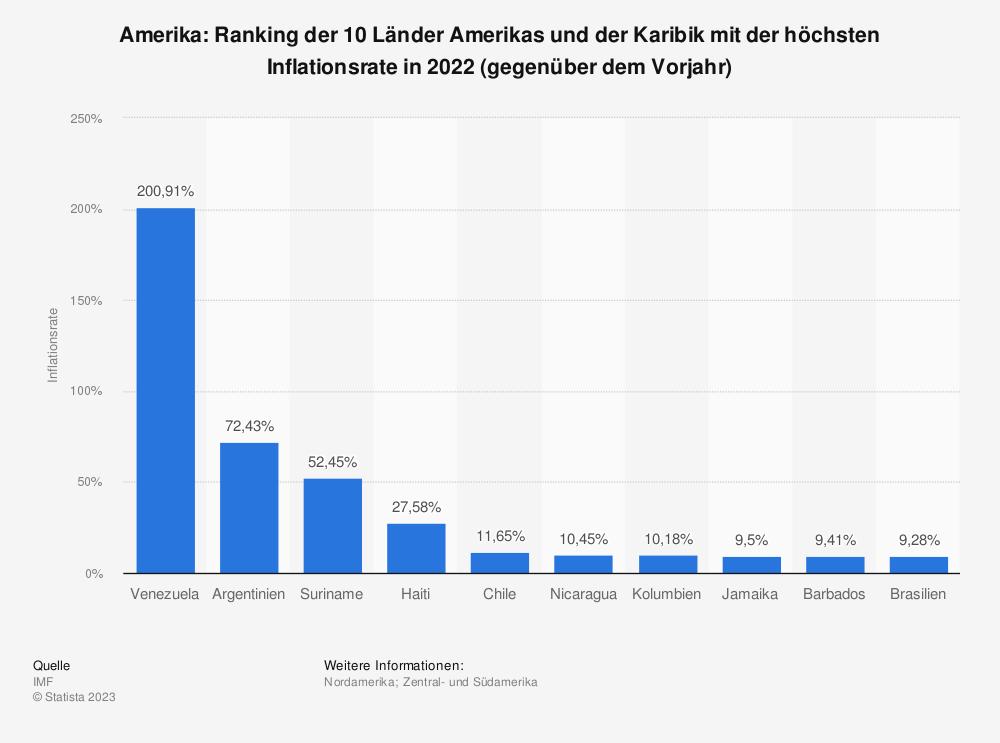 Statistik: Amerika und Karibik: Ranking der 10 Länder Amerikas und der Karibik mit der höchsten Inflationsrate in 2019 (gegenüber dem Vorjahr) | Statista