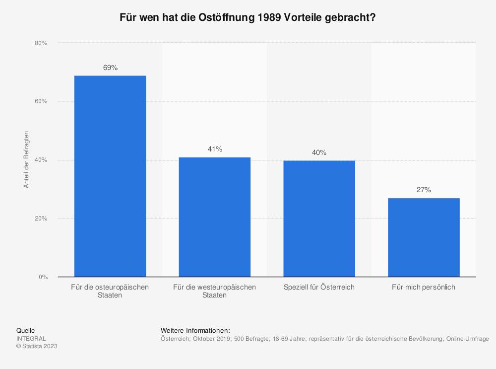 Statistik: Für wen hat die Ostöffnung 1989 Vorteile gebracht?   Statista