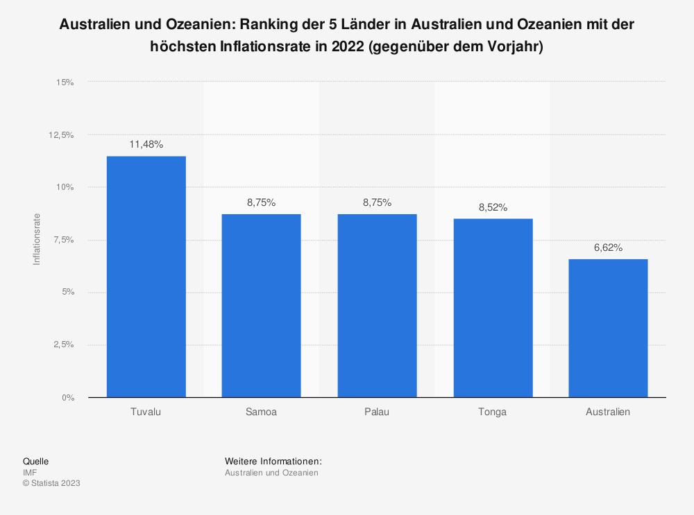 Statistik: Australien und Ozeanien: Ranking der 5 Länder in Australien und Ozeanien mit der höchsten Inflationsrate in 2019 (gegenüber dem Vorjahr) | Statista