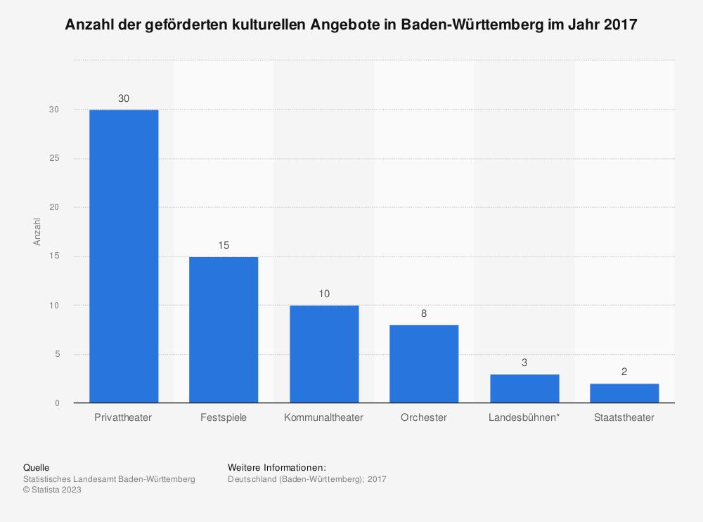 Statistik: Anzahl der geförderten kulturellen Angebote in Baden-Württemberg im Jahr 2017 | Statista
